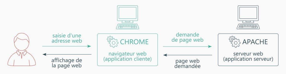 Echange client-serveur