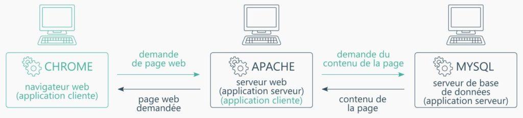 Client-serveur - Une application peut être serveur et cliente