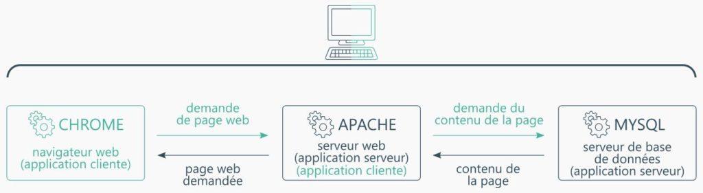 Client-serveur - Applications serveur et client installées sur un même ordinateur